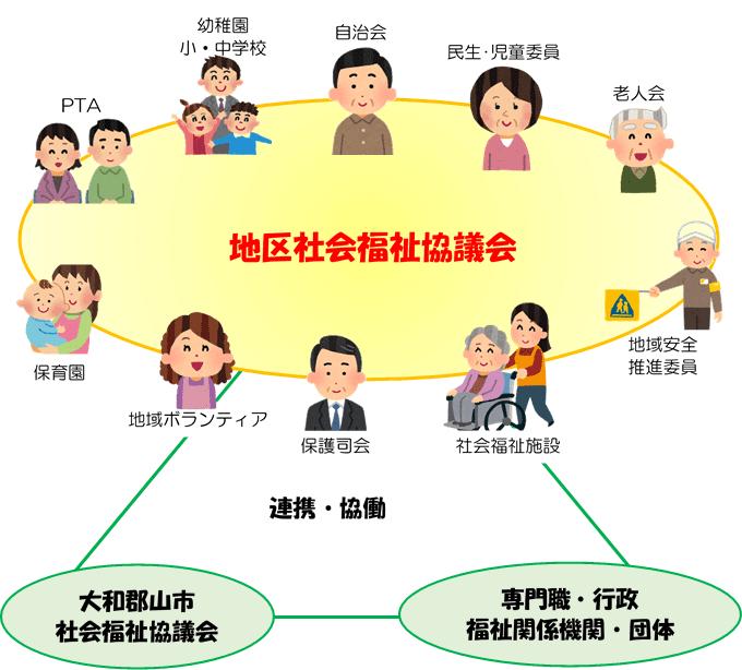 社会 福祉 協議 会